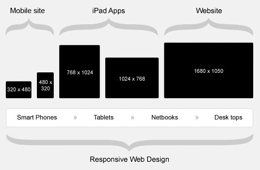 Responsive Web Design et E-commerce