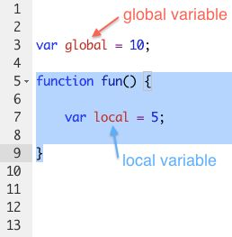 Global Variable in C and C++