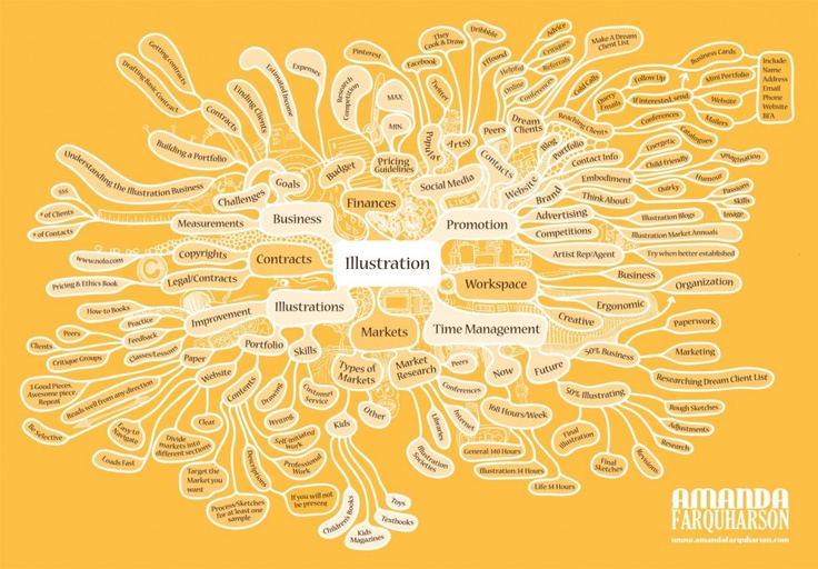 Inspiration Mind Map for Becoming A Children's Illustrator