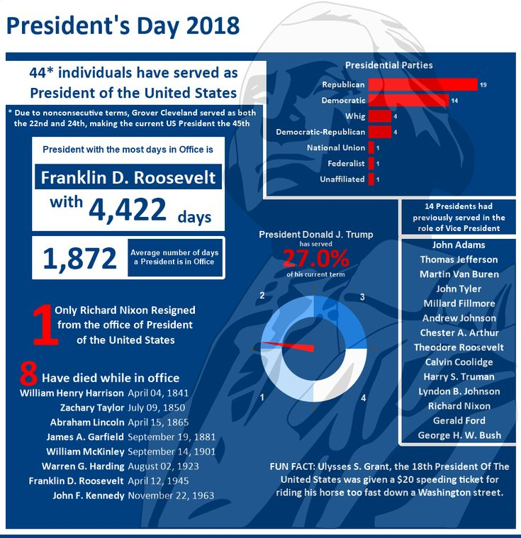 Some Presidential Facts #infographic http://bit.ly/2mvUxoF