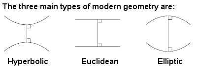 Euclidean, hyperbolic and elliptic geometry