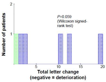 Figure 7 Wet AMD eyes: total letter change.