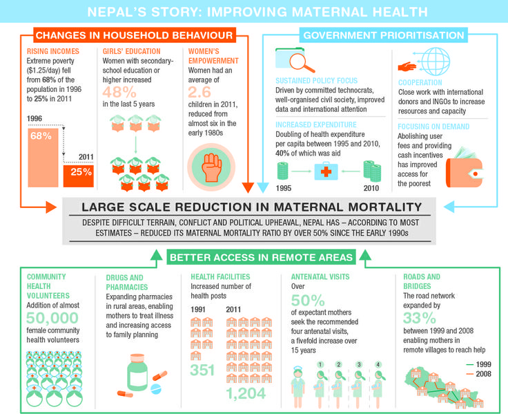 Nepal's Story Improving Maternal Health [INFOGRAPHIC]