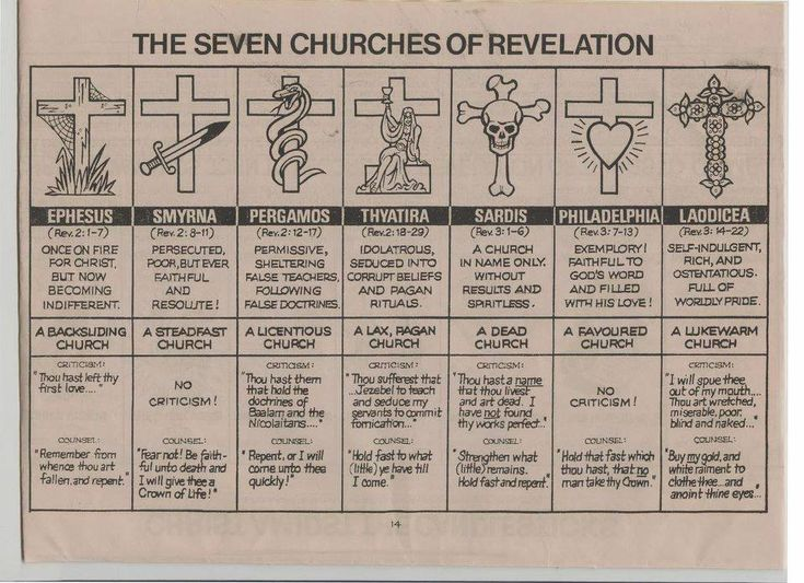 "The 7 Churches of Revelation. This looks sort of ""old school"" but I like how it is laid out."