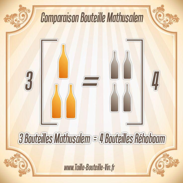 Comparaison entre la bouteille mathusalem et rehoboam