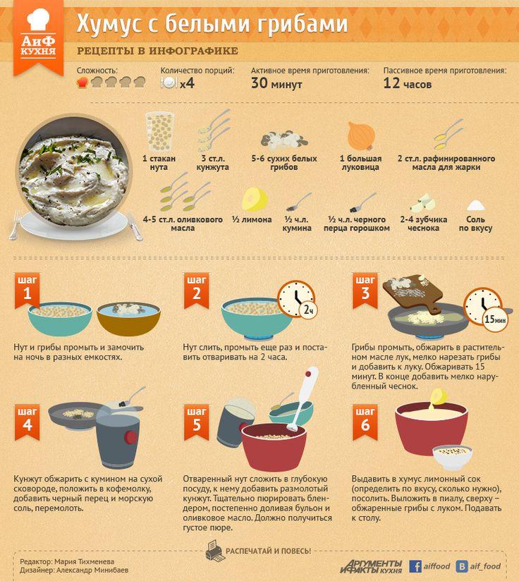Хумус с луком и грибами | Рецепты в инфографике | Кухня | Аргументы и Факты