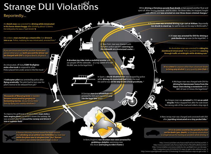 Strange DUI laws www.2passdd.com Defensive Driving