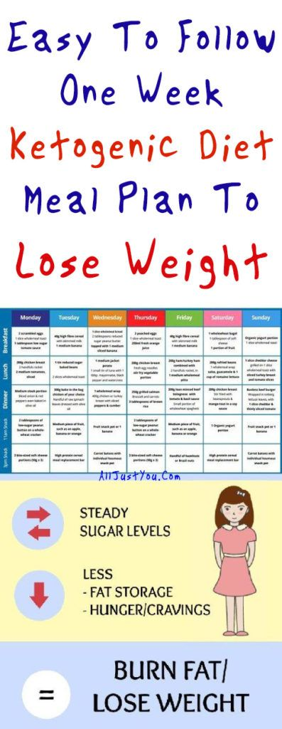 Easy To Follow One Week Ketogenic Diet Meal Plan To Lose Weight FOR PHIL