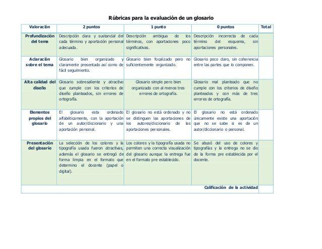 Rubricas Para La Evaluacion De Un Glosario Valoracion 2 Puntos 1 Punto 0 Puntos Total Profundizacion Del Tema Descripci Rubricas Glosario Rubrica De Evaluacion