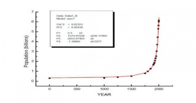 Ο πληθυσμός της Γης θα χτυπήσει άπειρο το 2054