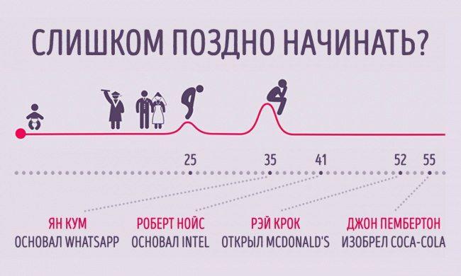 #бизнес #мотивация
