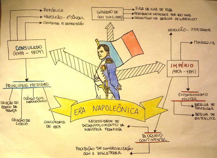 Mapa Mental: Era Napoleonica