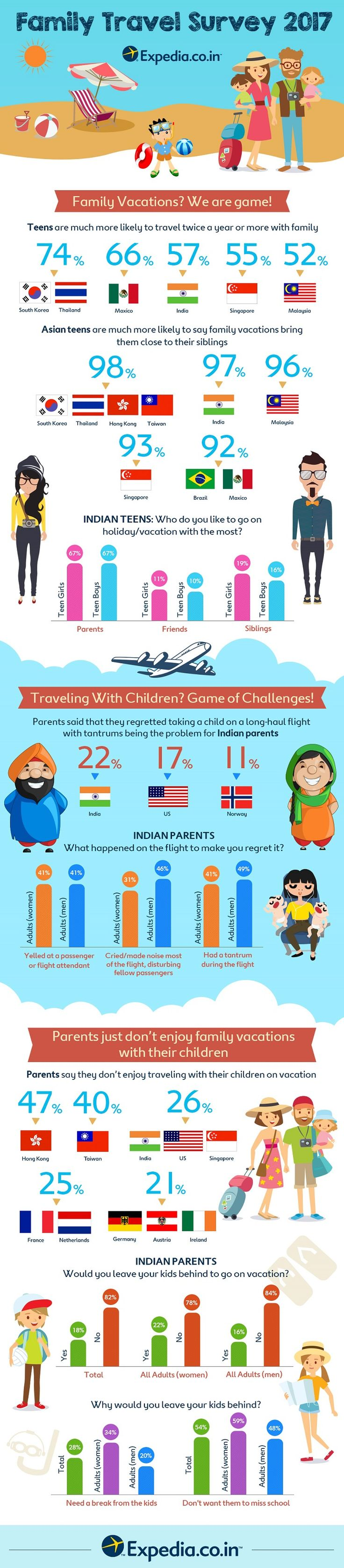 #expedia Family Travel Survey 2017: Indian Parents Let Go of their Parenting Style When on #Vacation