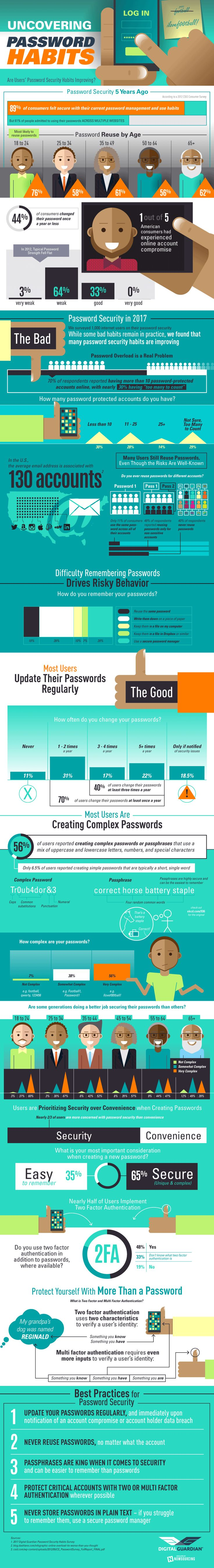 Password Security Habits #Infographic #Password #Security