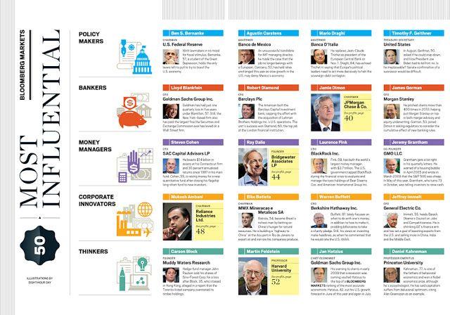 Bloomberg Markets и ESPN: Спреды   MagSpreads   Вдохновение Журнал Макет и редакция Дизайн