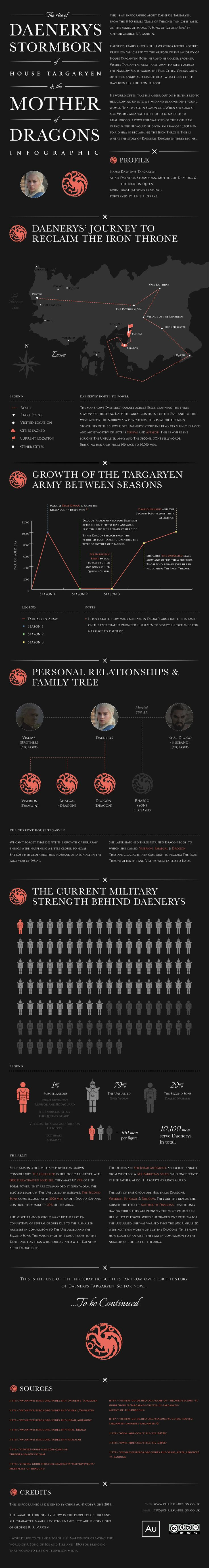 Info about Daenerys Targaryen. Her route, military strength and personal relationships
