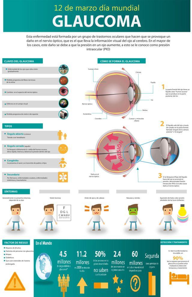 12 de Marzo- Día Mundial del Glaucoma