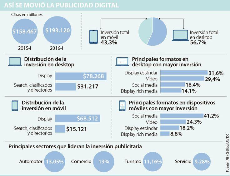 Inversión en publicidad digital aumentó 22%