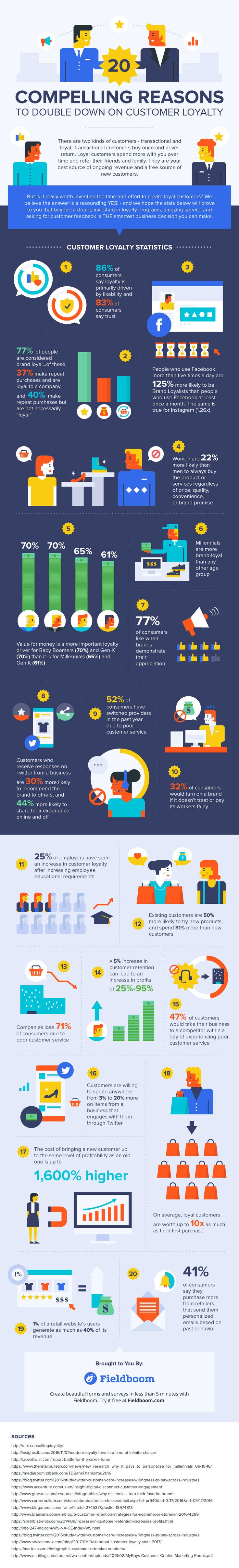 20 Reasons Your Business Should Invest More in Customer Loyalty [Infographic]
