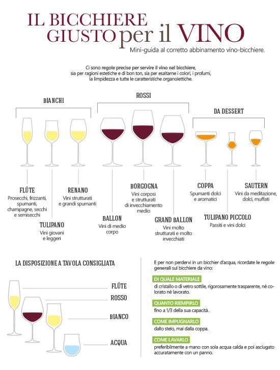 Ad ogni vino il suo bicchiere!