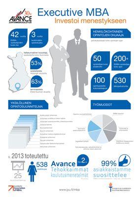 Avance #MBA, #AMBA accredited Executive MBA program in #Finland #infographics