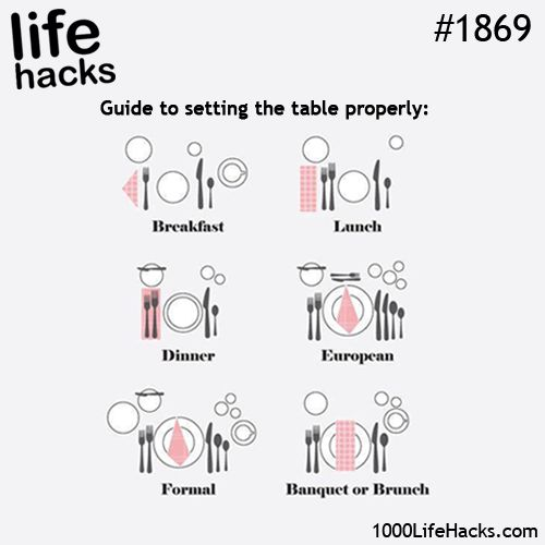 Table stetting guide