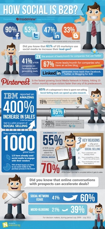 Social media marketing, social media infographic, social media stats, b2b social meda