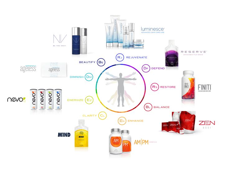 The Y.E.S. System We call our collection of products the Youth Enhancement System. Y.E.S. was carefully developed to combine powerful benefits into a synergistic system of skincare and supplements you won't find elsewhere.  READ to know more: https://goo.gl/WipXvC