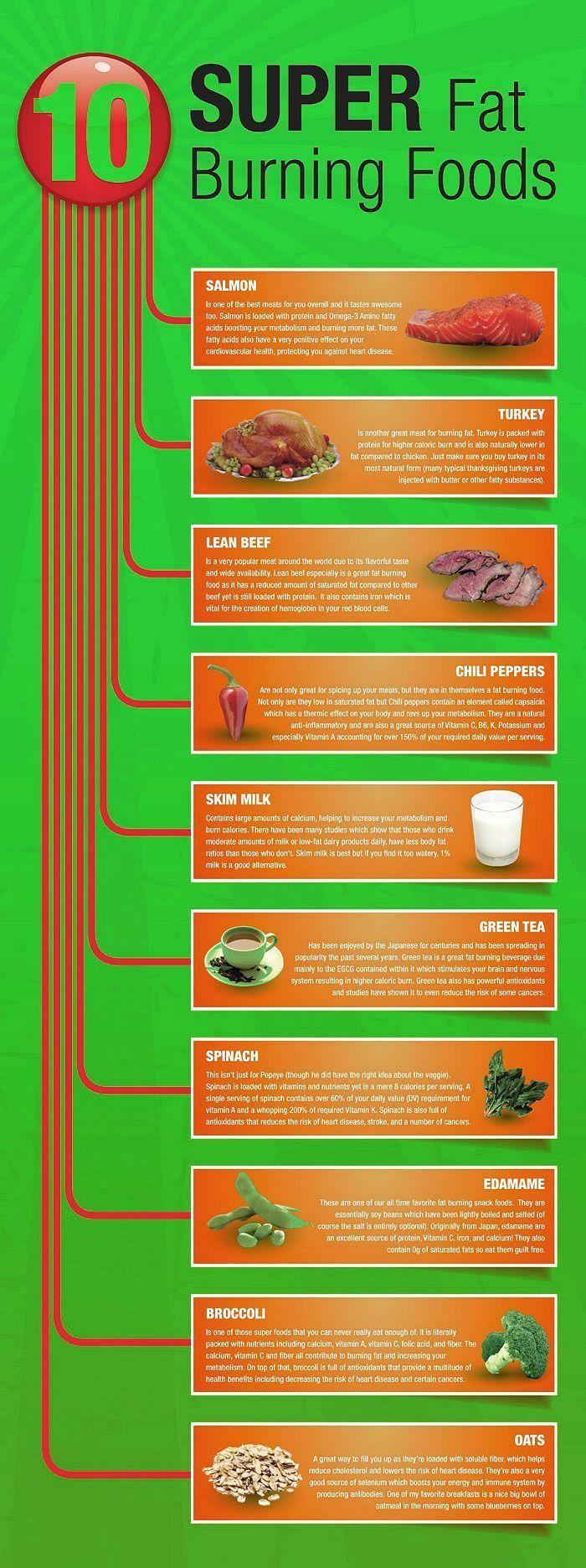 Best foods to help you burn fat.10 super fat burning foods