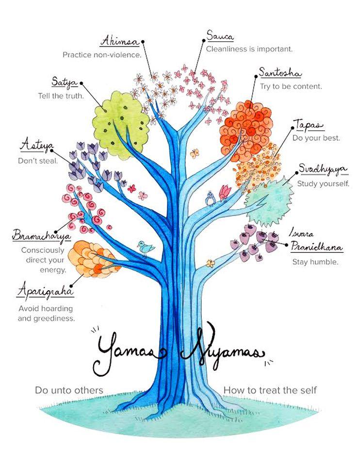 Garden Variety: Yamas and Niyamas Explained