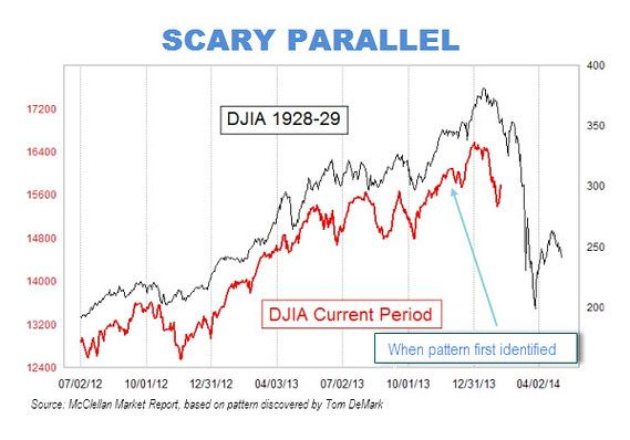 That Viral Chart Predicting Another 1929 Stock-Market Crash? It's Absurd Beware of fund managers bearing double y-axes.