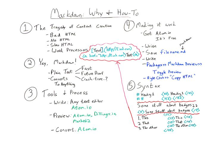 Writing with Markdown for Better Content & HTML: Why & How To - Whiteboard Friday