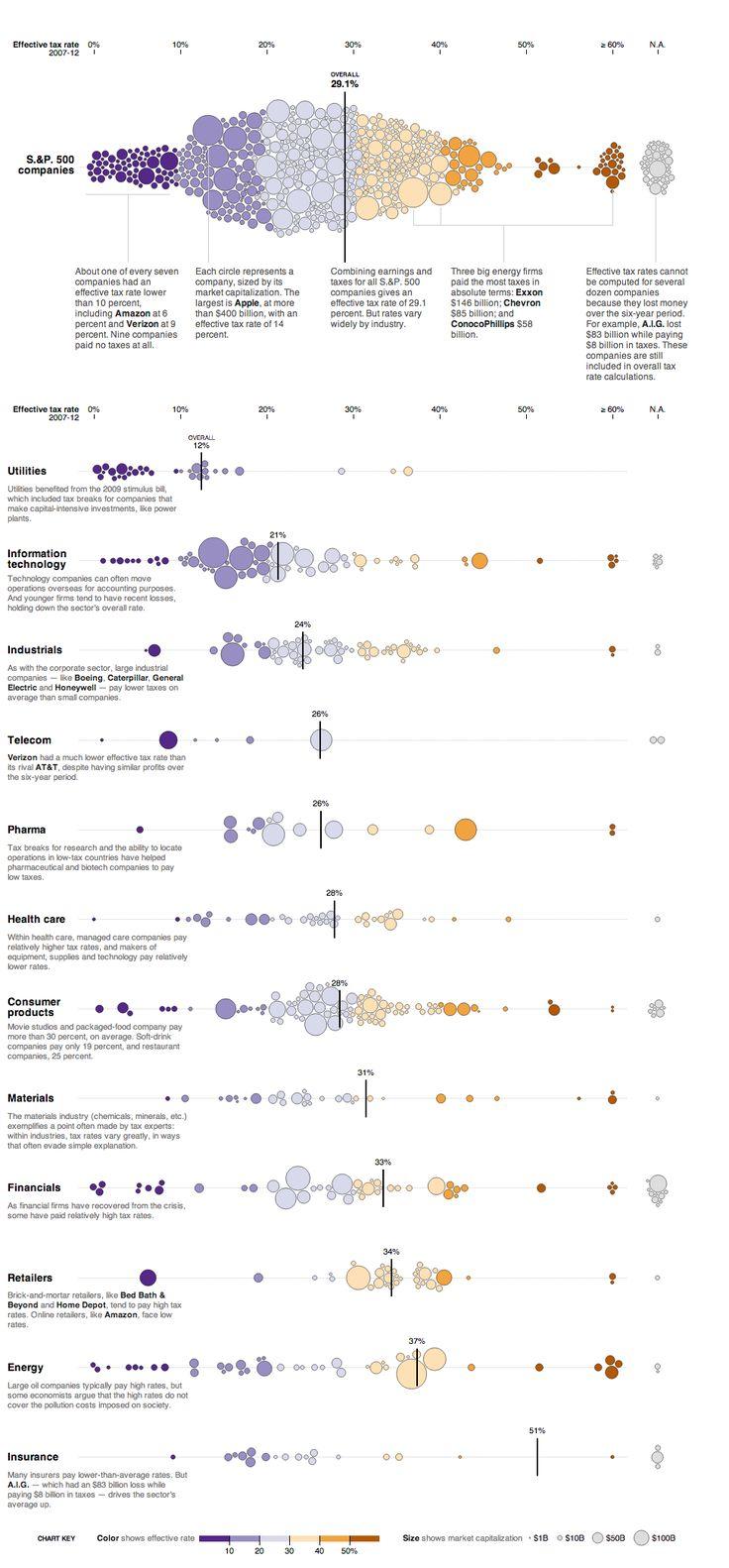 Across U.S. Companies, Tax Rates Vary Greatly...