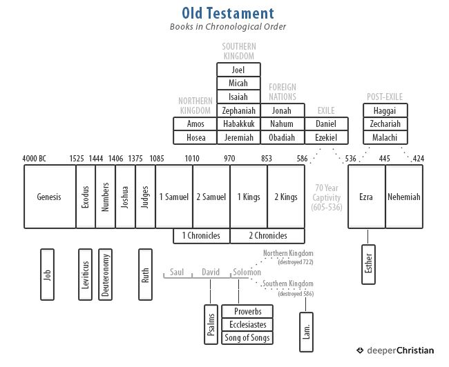 33 best Bible Charts and Timelines images on Pinterest