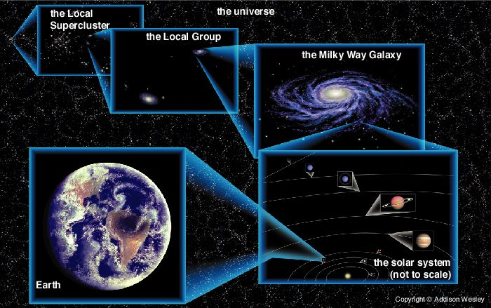 map of universe earth solar system milky way galaxy ...