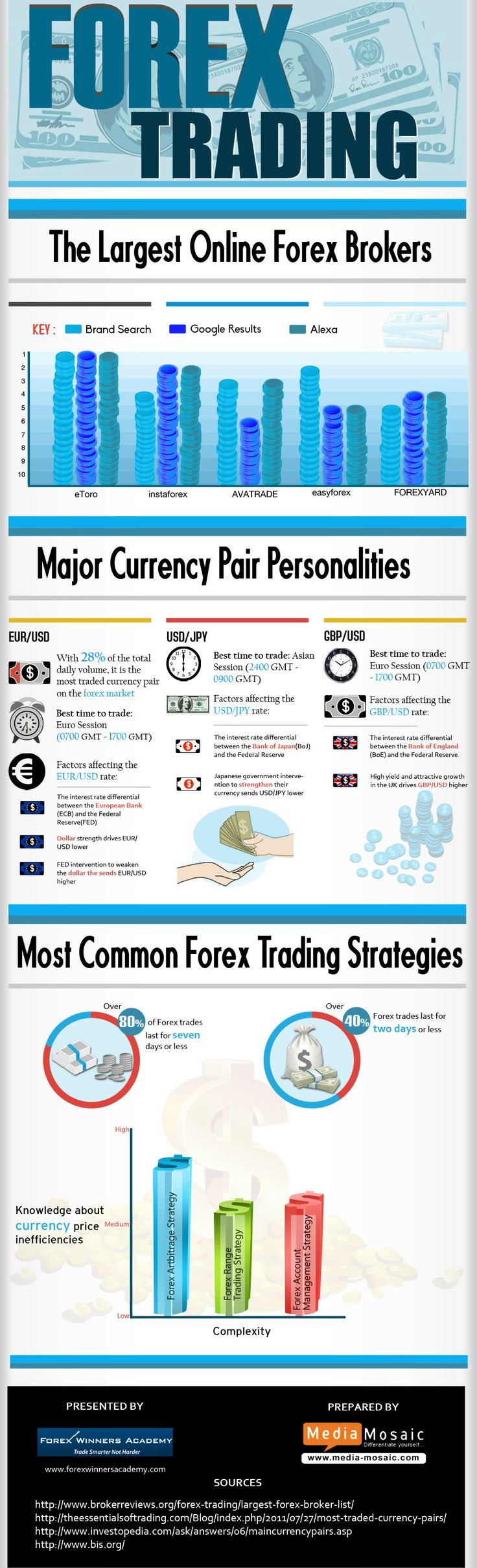 Forex trading companies list