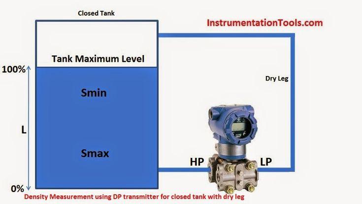 Pomiar gęstości za pomocą przetwornika DP w zamkniętym zbiorniku z suchą nogą