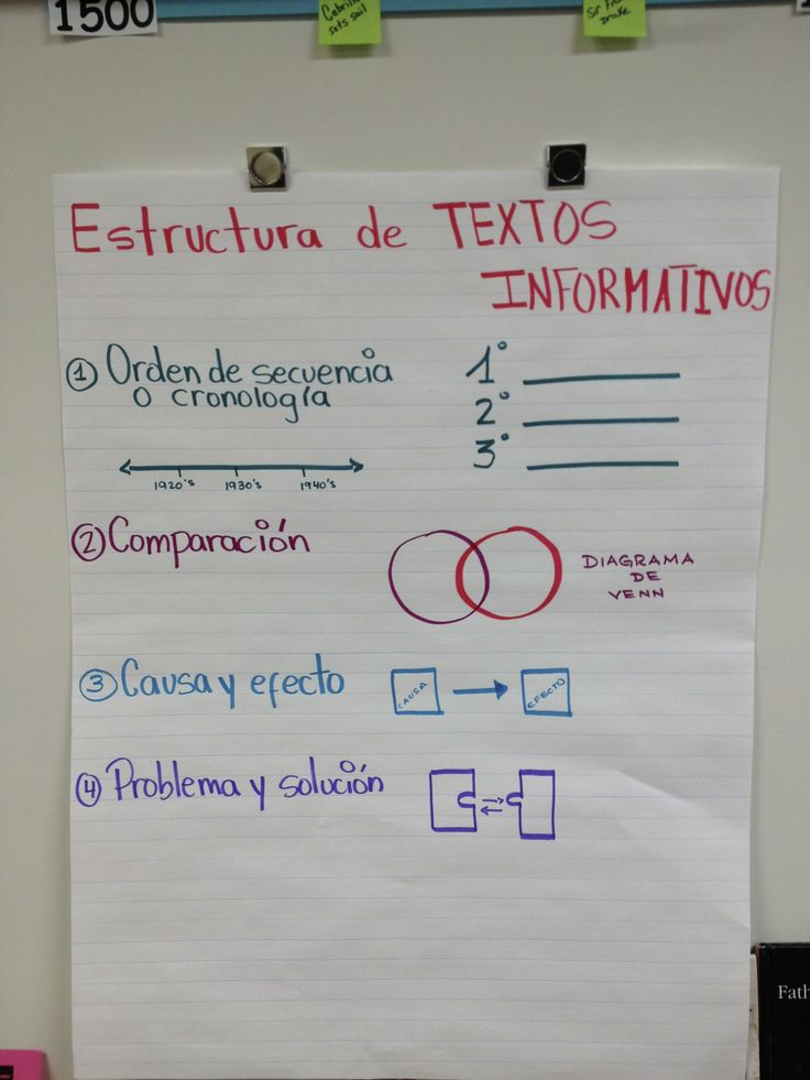 Structure of non-fiction texts (chart in progress)/Estructura de textos informativos (en progreso)