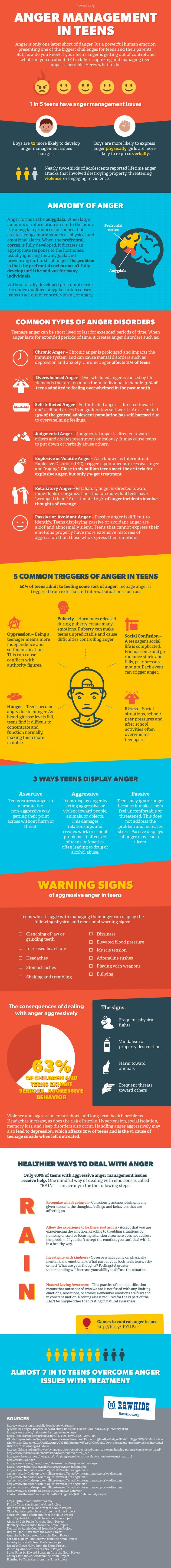 Teen Anger Management - Types, Trigger and Treatment Infographic