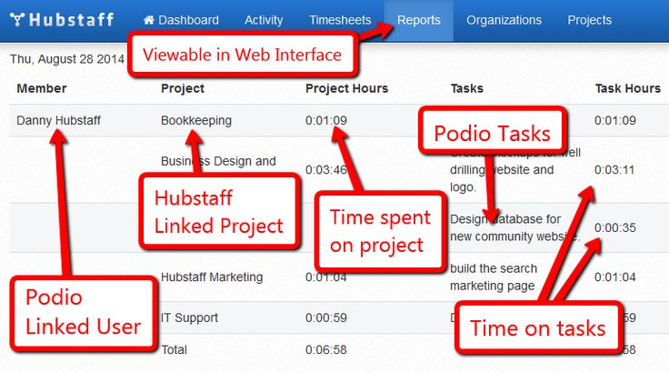 Podio Time Tracking Software