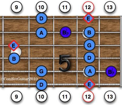I Wish I learned All My Scales This Way - Blues Guitar ...