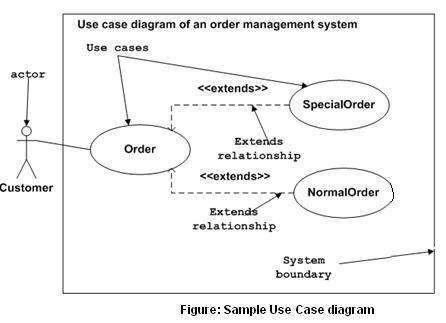 (UML) Use Case diagram