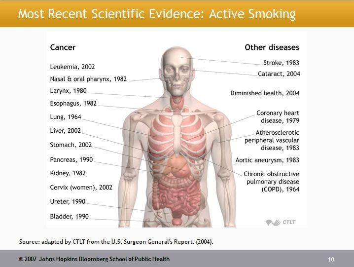 Smoking cancer and active stimulant