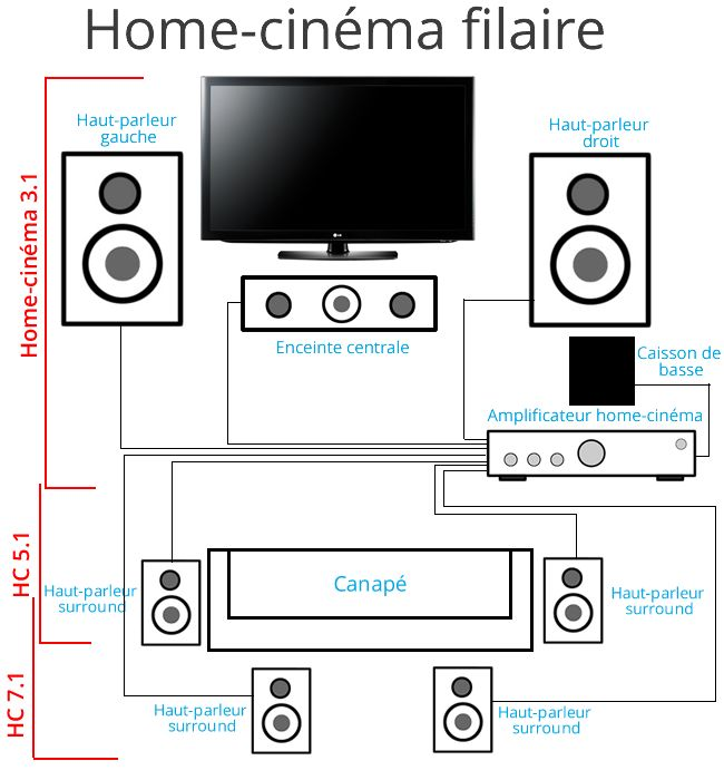 Kit Home Cinema   A Encastrer