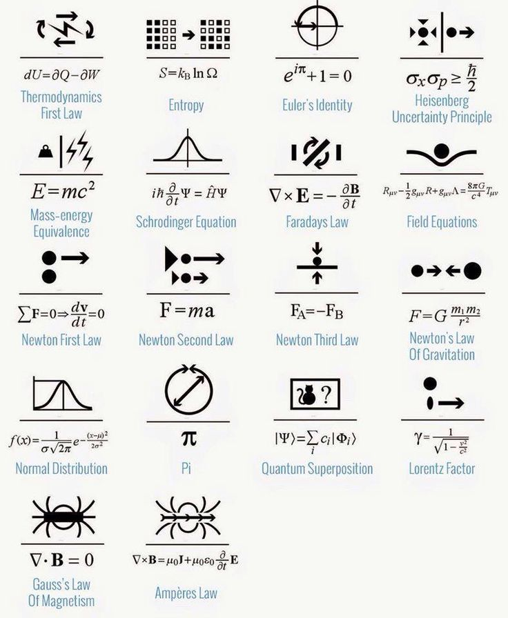 Math and science symbols