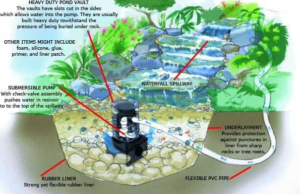 Garden Design Garden Design with Your best source for Backyard