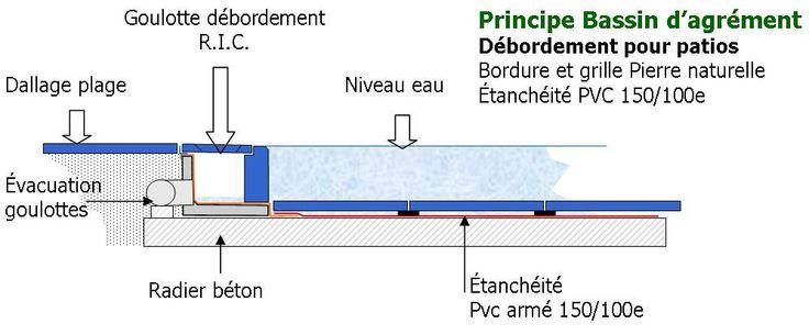 Ric 5 998 414 evacuation des eaux pinterest for Piscine miroir overflow