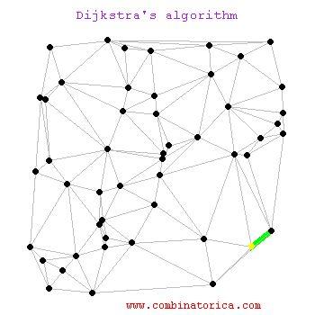 Dijkstra's Algorithm Animated