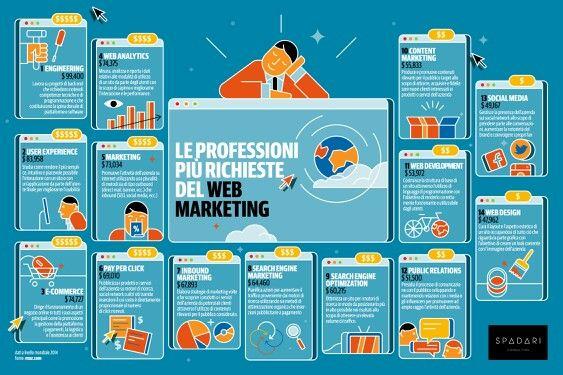 Professioni Web Marketing