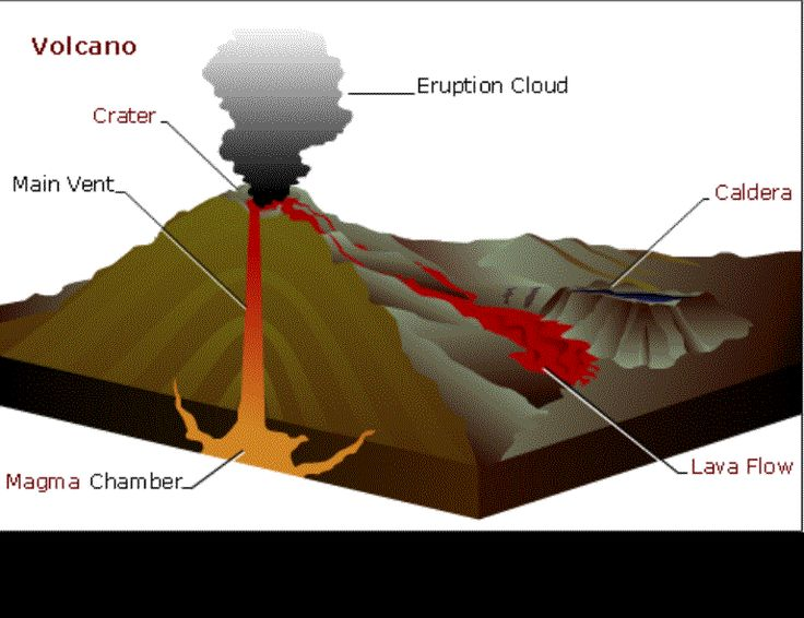 24 best 1 1 inside a volcano images on pinterest volcanoes volcanoes are opening in the earths crust that allow magma or molten rock to reach the sciox Choice Image
